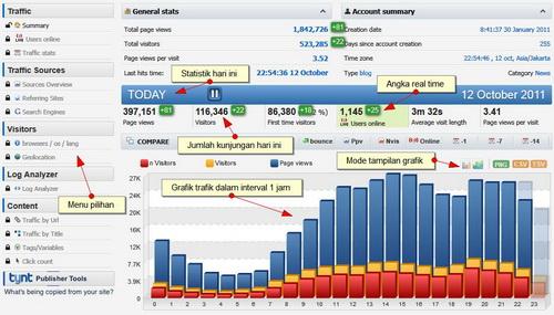 Statistik Traffic Paling Akurat