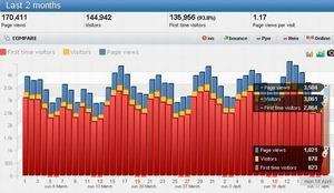 Statistik pengunjung 1000 sampai 2000 visitor perhari