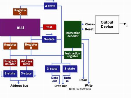 Diagram Cara Kerja Komputer