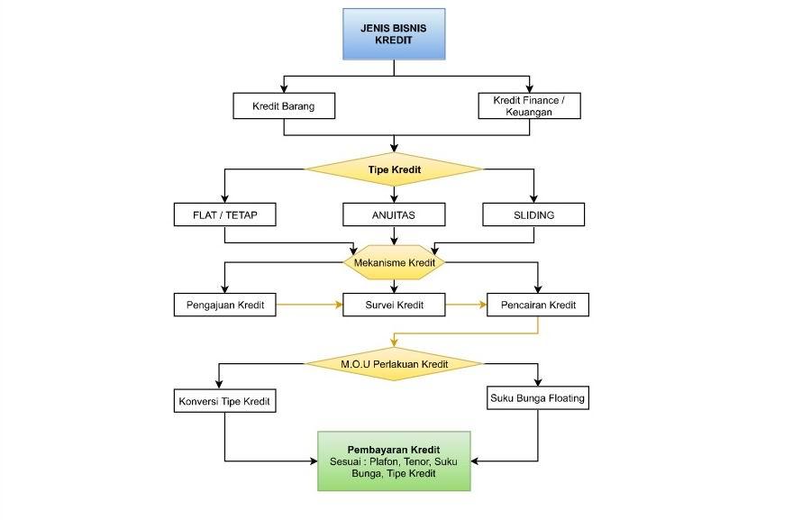 Flowchart Sistem Kredit