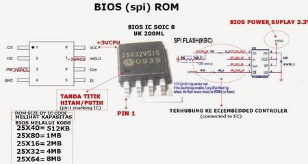 Layout electronics ic chip bios -