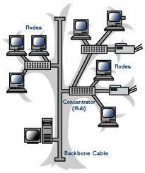 Topologi-dan-teknologi-jaringan-internet