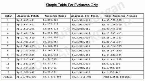 Tabel kredit anuitas rate 6