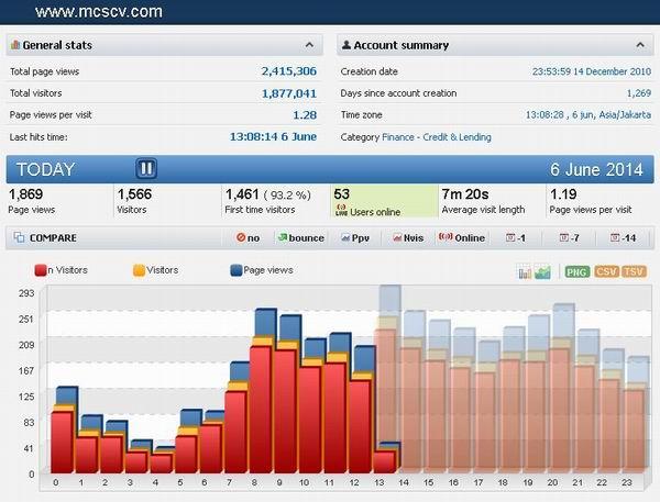 Meningkatkan Kualitas Sistem Penjualan Dengan Traffic Berkualitas