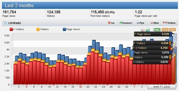 Statistic Report Traffic With HiStats