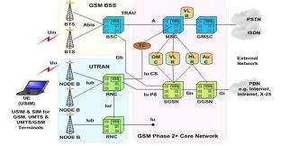 Jaringan-telekomunikasi-dan-transmisinya